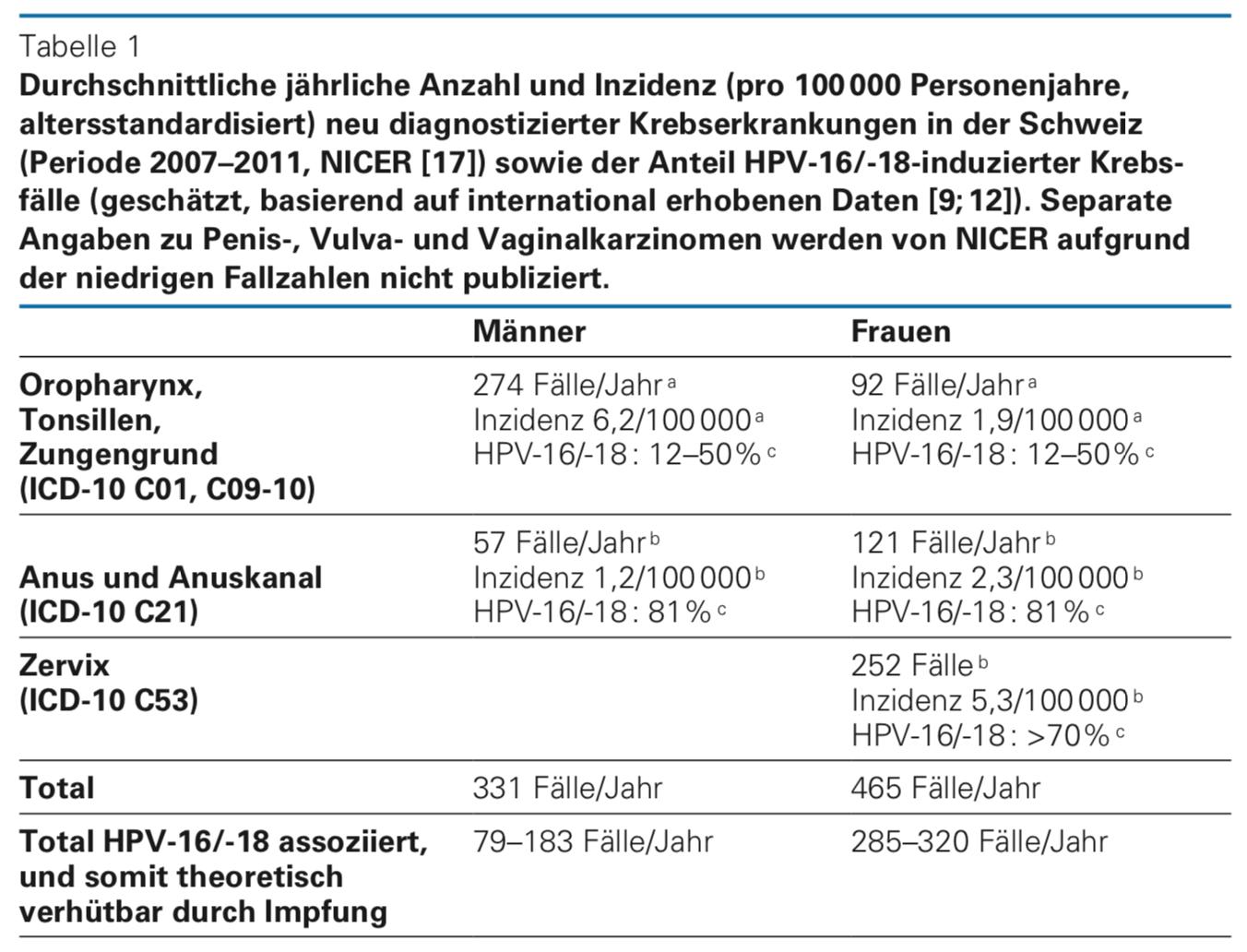 hpv impfung erwachsene sinnvoll tünetek gi