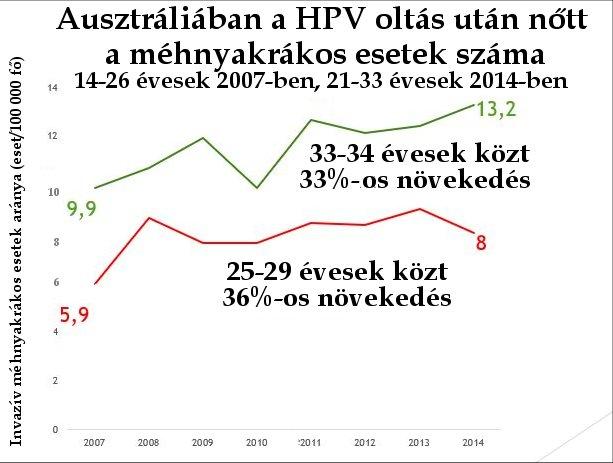 vakcinázzon a papilloma vírus ellen