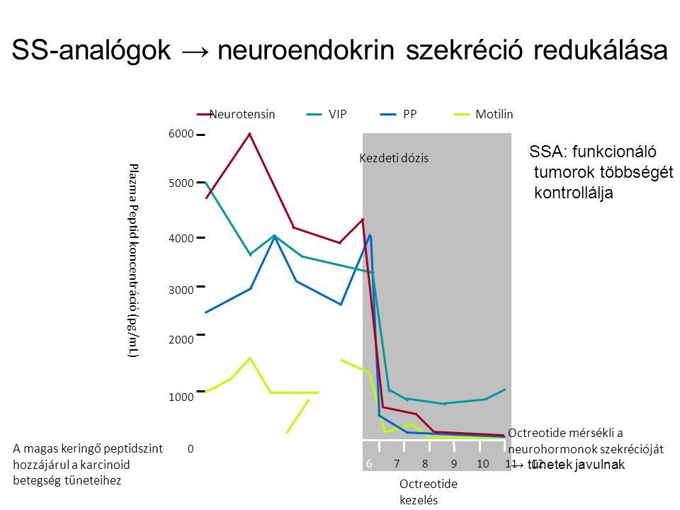 neuroendokrin rák kipirulás