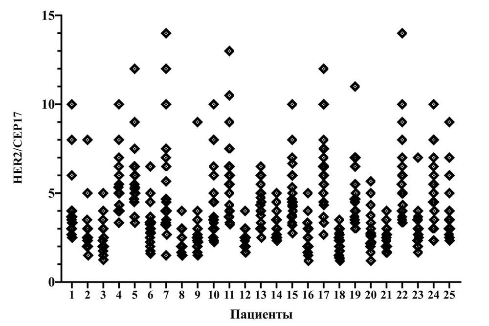 Miért kezelik külön kategóriaként a HER2-pozitív emlődaganatokat? | Rákgyógyítás