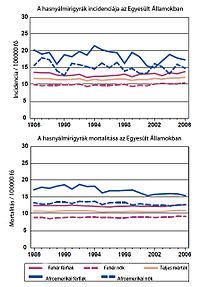 hasnyálmirigyrák gyógyulási aránya