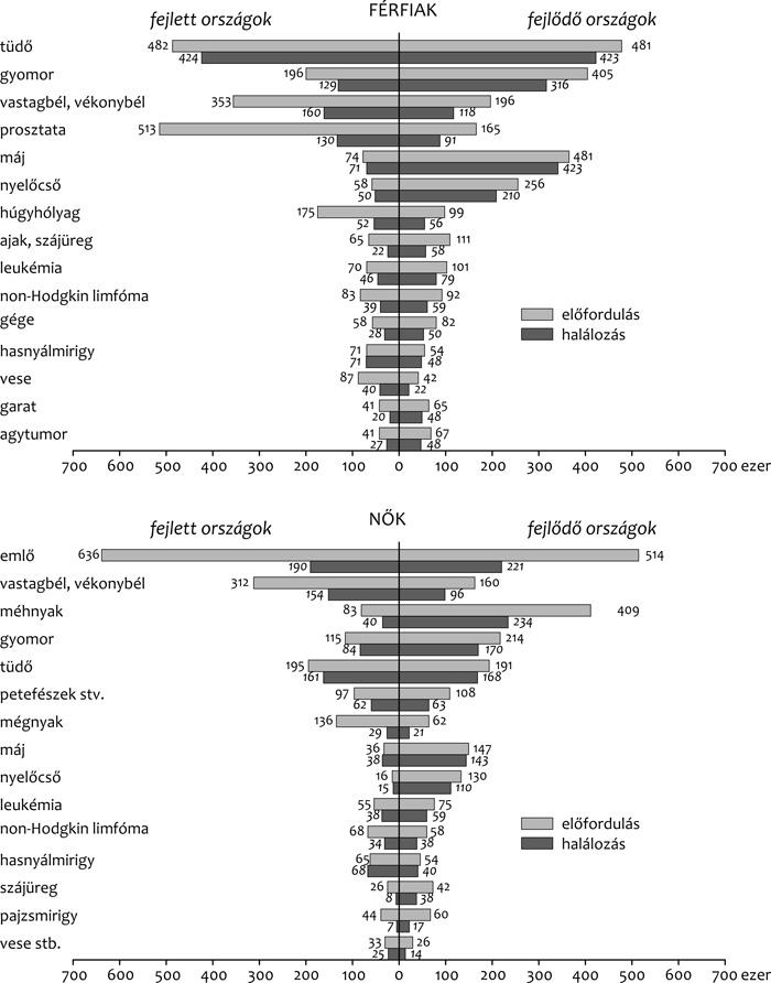 hpv rákos halálozási arány