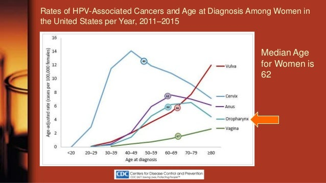 humán papillomavírus és laphámrák