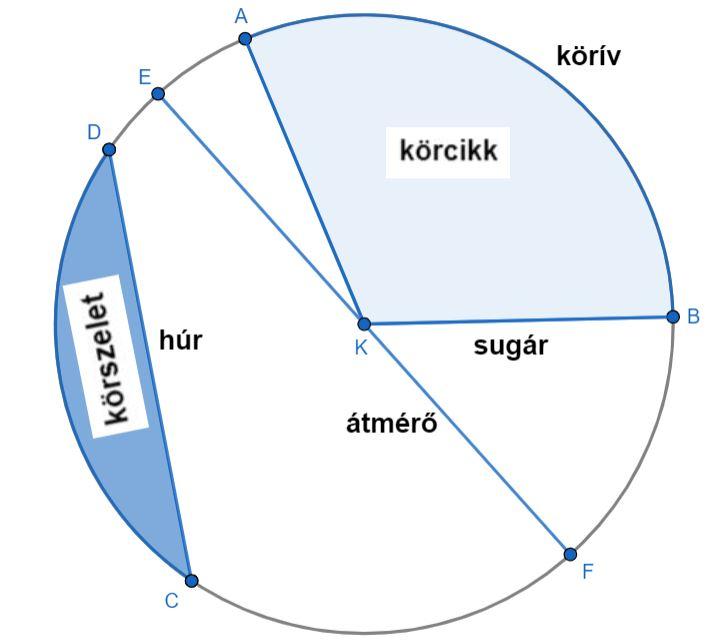 A földrajzi koordináta-rendszer