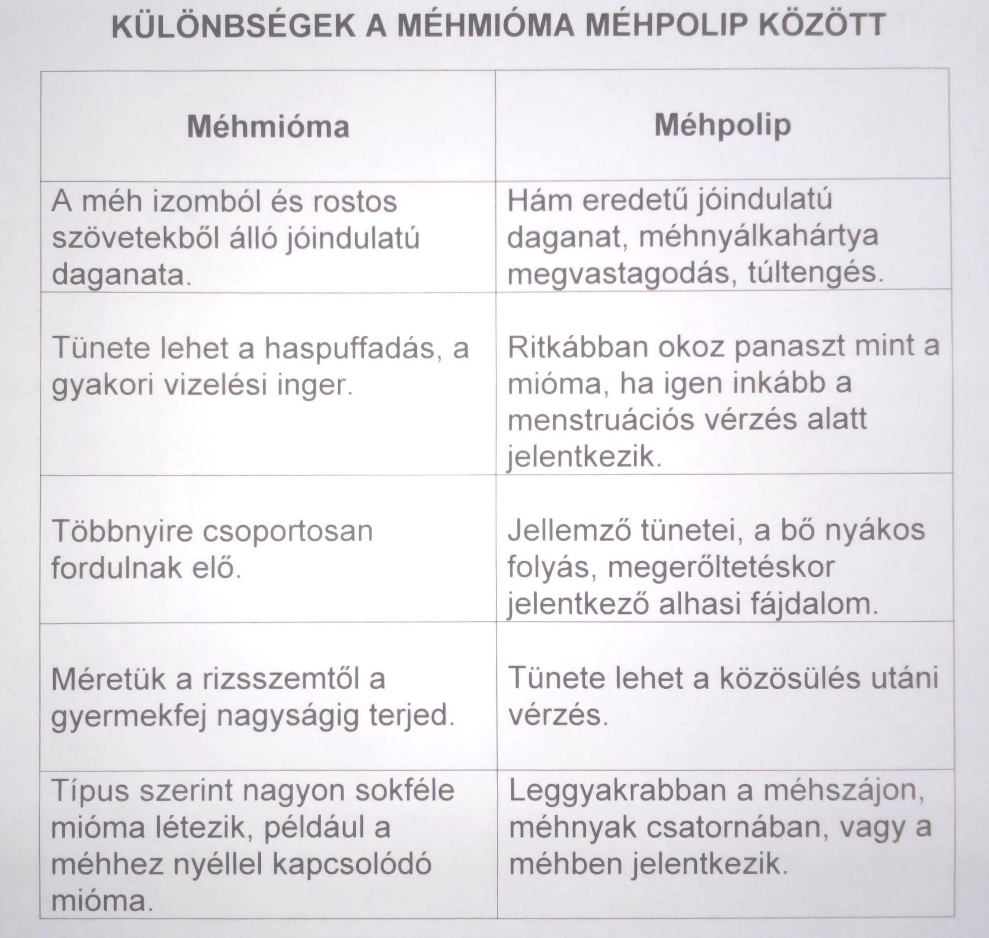 különbség a papilloma és a polip között)