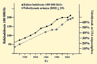 áttétes rákos halálozási arány szemölcs krém és név papillómák