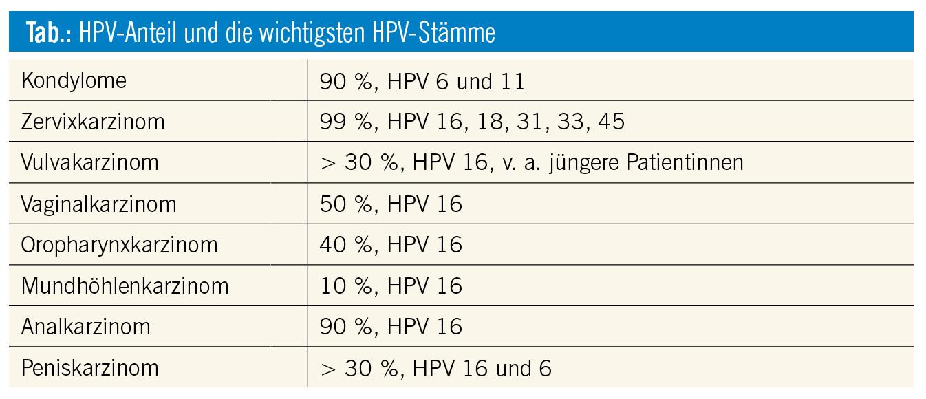 hpv impfung mit 18